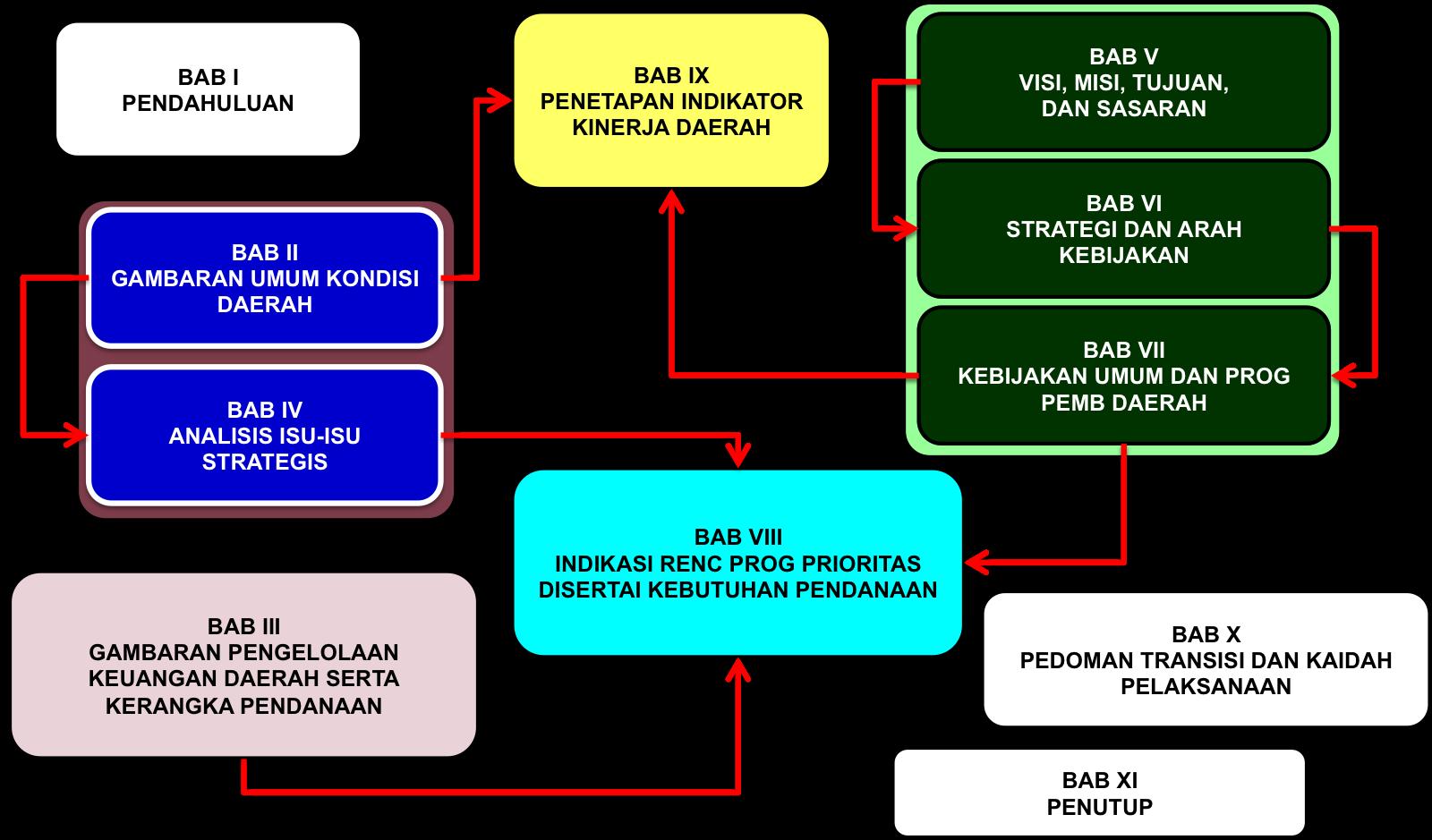 Review dan Penyempurnaan RPJMD & RKPD PEMERINTAH KOTA BEKASI